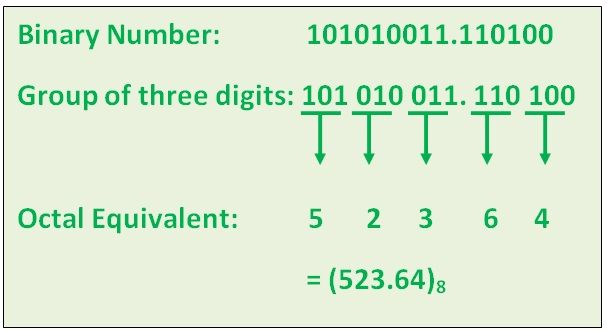 What is Octal Number System ? - Octal to Binary, Binary to