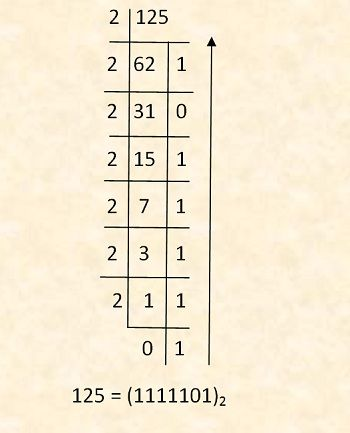 Conversion to binary number system