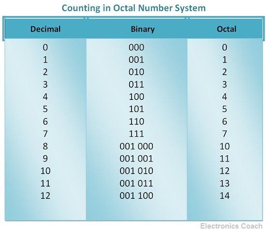 Counting in Octal Number System