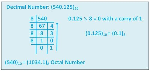 Deciaml to octal with decimal point
