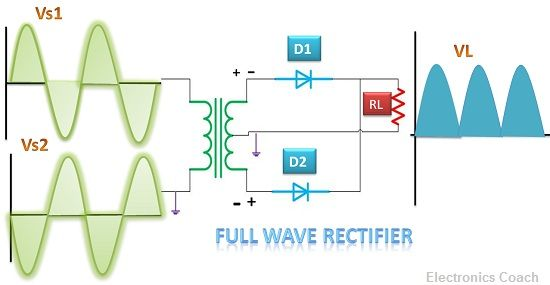 Difference between Half Wave and Full Wave Rectifier (with