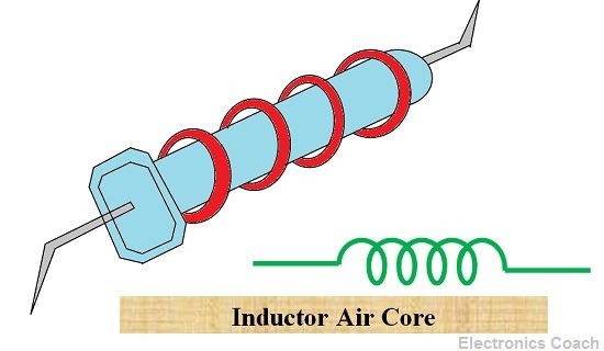 Inductor Core