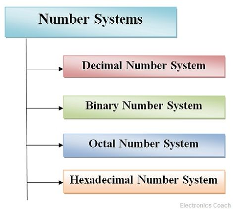 What Is Number System Types Of Number System Significance