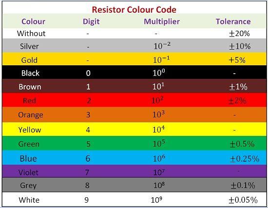 Resistor colour code