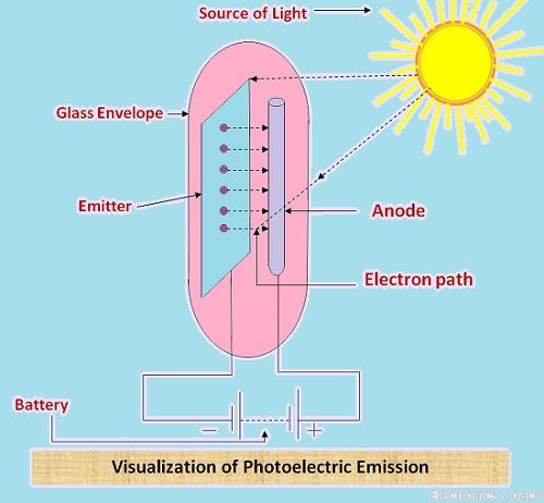 Visualization of photoelectric emission