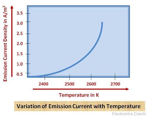 characteristics of thermionic emission