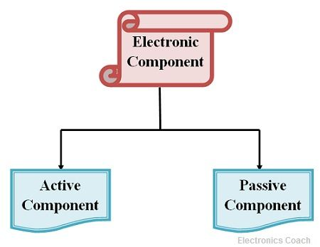 classification of electronic Components