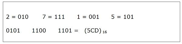 What is Hexadecimal Number System? - Binary to Hexadecimal