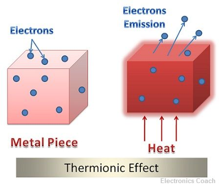 thermionic effect