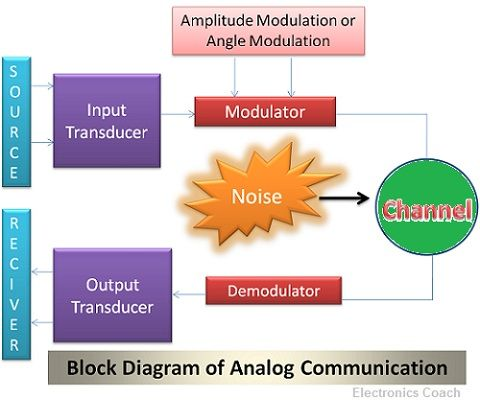 definition of digital communication Analog communication is a data transmitting technique in a format that utilizes continuous signals to transmit data including voice, image, video, electrons etc an analog signal is a variable signal continuous in both time and amplitude which is generally carried by use of modulation digital .