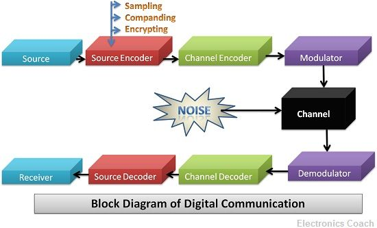 Difference between Analog and Digital Communication (with
