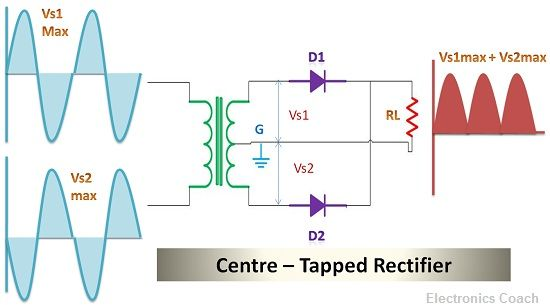 Centre Tapped Rectifier