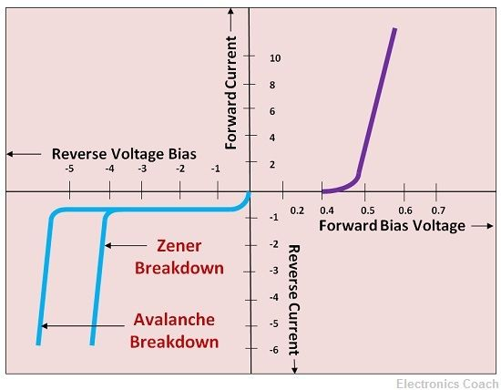 Characteristics Curve of Zener and Avalanche Breakdown