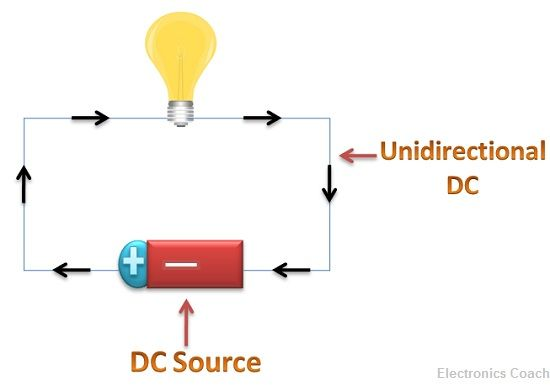 direct current diagram. dc direct current diagram