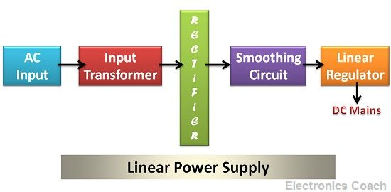 Difference between Linear Power Supply and SMPS (with