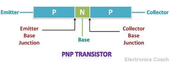 What is pnp transistor construction working and applications circuit symbol of pnp transistor ccuart Images
