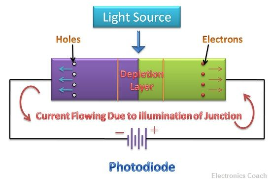 SENSITIVITY ANALYSIS OF AVALANCHE PHOTODIODE AND PIN …