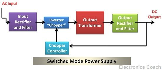 Difference between Linear Power Supply and SMPS (with Comparison