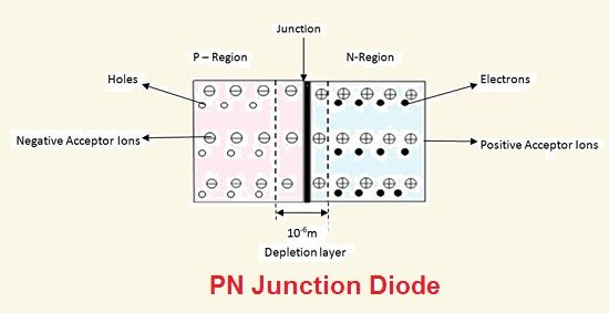 Diode and Zener diode