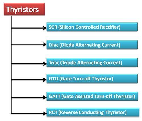 various types of thyristor