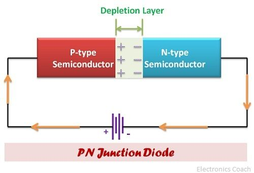Diode junction