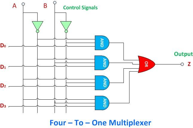 Four to one Multiplexer