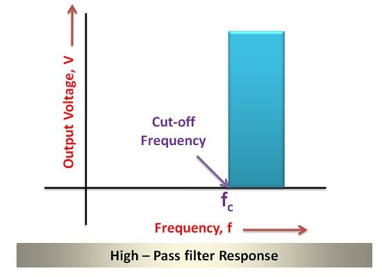 Difference between High Pass and Low Pass Filter (with