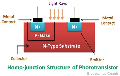 Homo-junction structure of Phototransistor