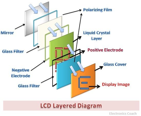 Difference Between Led And Lcd With Comparison Chart Electronics