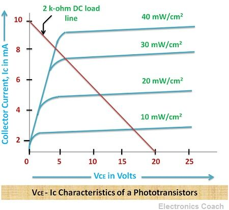 V-I characteristics of Phototransistor