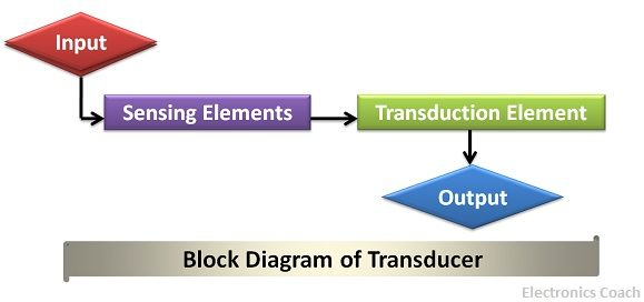 block diag of transducer