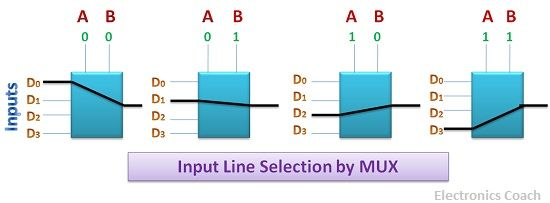 input line selection by MUX