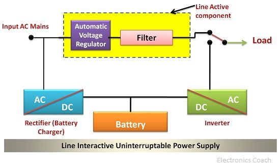 What is ups uninterruptible power supply significance and type line interactive ups ccuart Choice Image