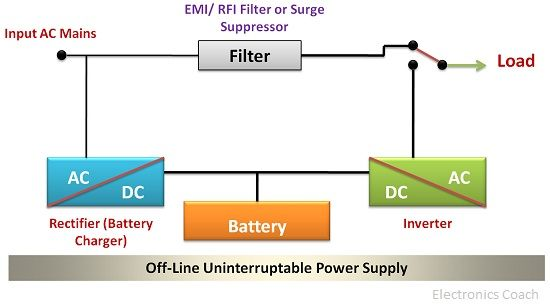 What is UPS (Uninterruptible Power Supply)? - Significance