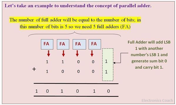 Example of parallel binary adder