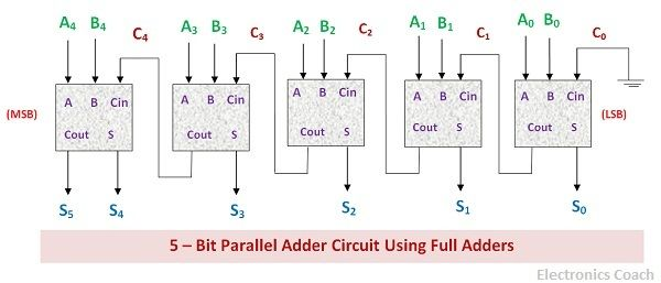 Parallel binary adder five bit