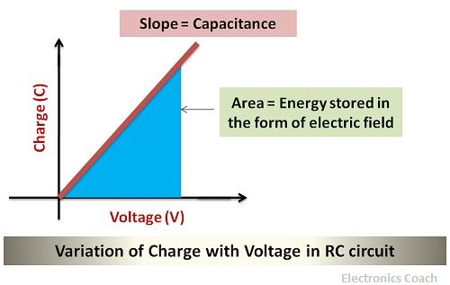 Variation of Charge with voltage in RC circuit