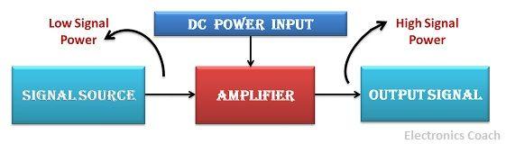 amplifier intro diagram