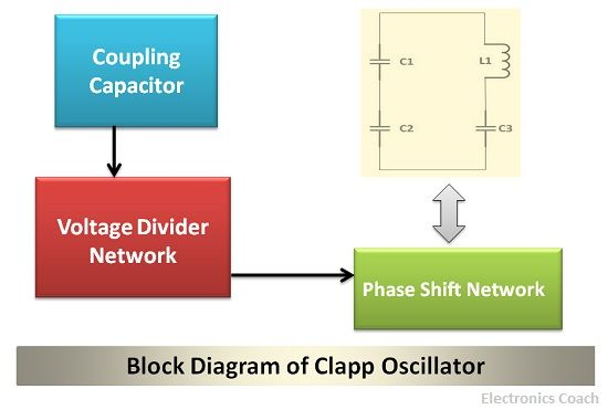 What is Clapp Oscillator? - Working, frequency derivation and