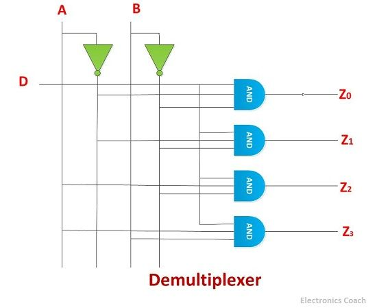 Difference Between Demultiplexer And Decoder  With