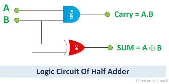 half adder logic circuit