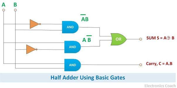 half adder using basic gates