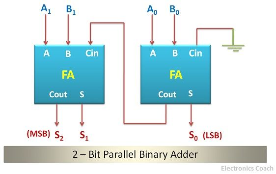 parallel binary adder 2 bit