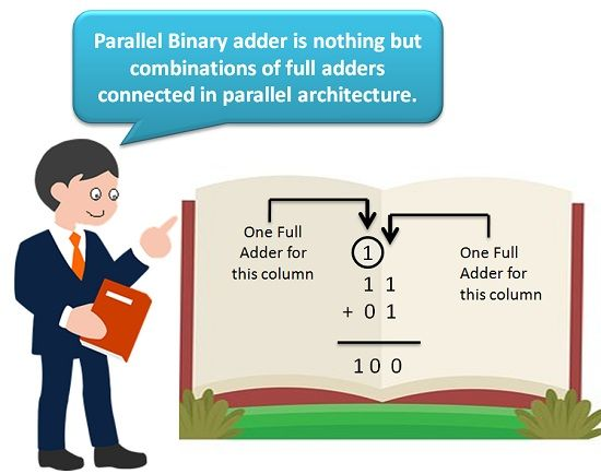 parallel binary adder answer