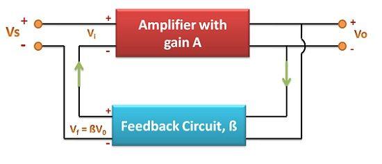 principle of oscillator