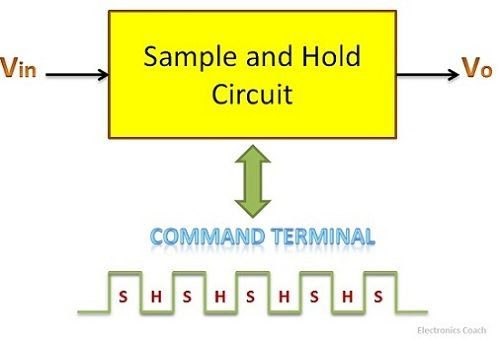 What is Sample and Hold Circuit? - Circuit Diagram, Working ...