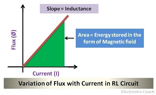 variation of flux with current in RL circuit