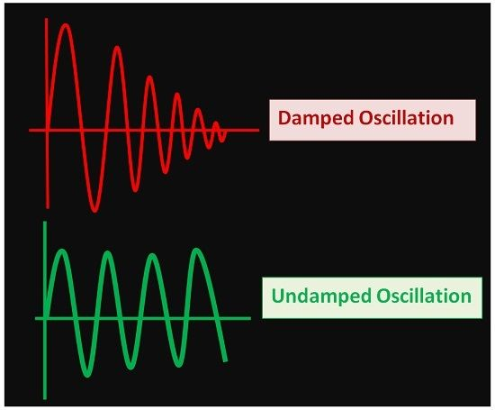 waveforms of damped and undamped oscillation