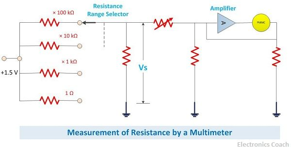 measurement of resistance by multimeter
