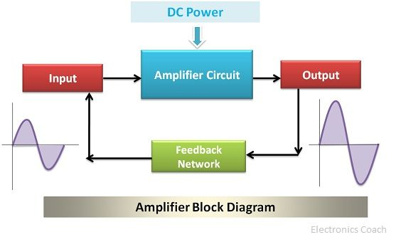 Amplifier block diagram